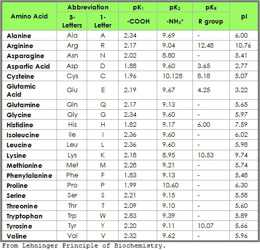 pKa of amino acids